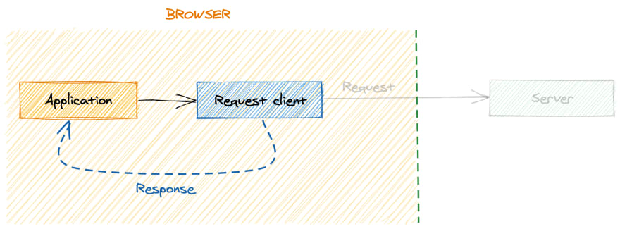 The request journey altered by the mocking request client strategy