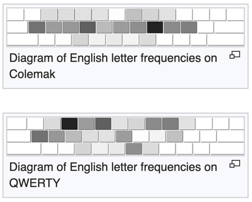 Comparison of the frequencies of letters