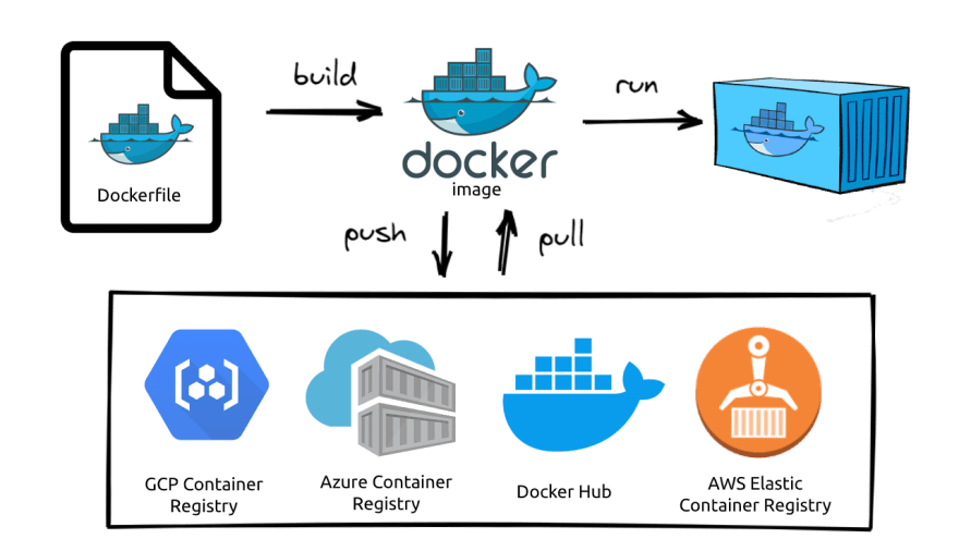 Docker Lifecycle