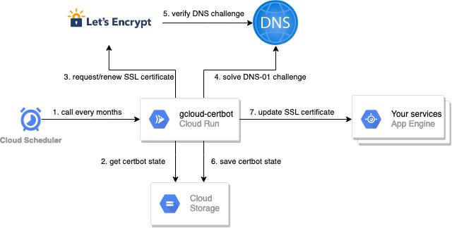 ssl certificate automation workflow