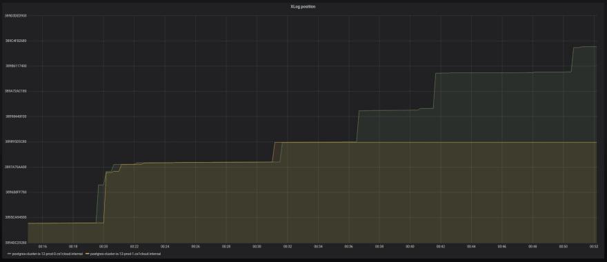 PostgreSQL cluster losing synchronization