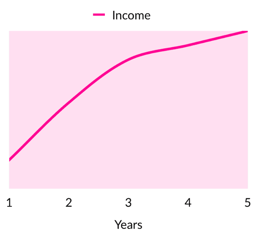 Income growth if you chart for your work