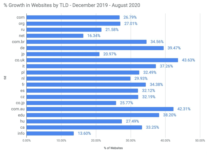 % Growth in Websites by TLD - December 2019 - August 2020