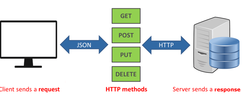 Cover image for HTTP Methods For Restful Services