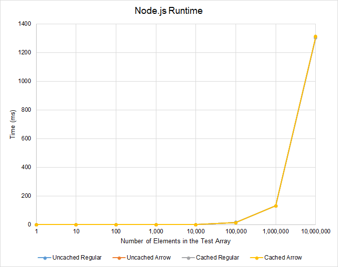 Node.js Runtime Results