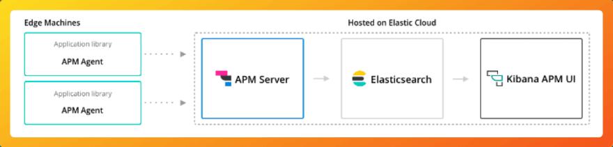 Elastic APM architecture diagram