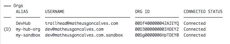 Salesforce DX: Useful CLI Commands - DEV Community 👩 💻👨 💻