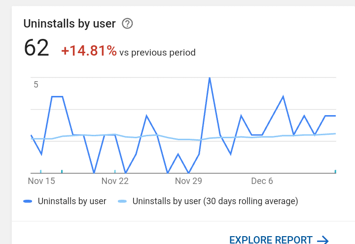 Graph on uninstalls per month
