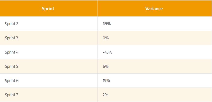 effort-estimation-variance-table2