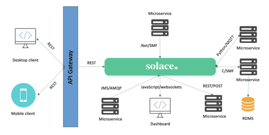 Modern hybrid architecture with both REST and streaming APIs
