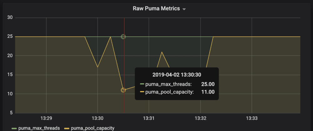 Cover image for Monitoring Puma web server with Prometheus and Grafana