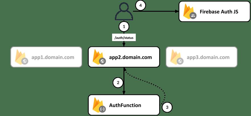 Firebase Auth Cross-Domain Authentication