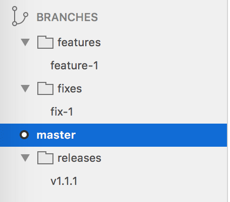 How to organize your git branches