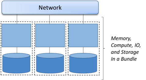 Sharing Nothing in Microservices