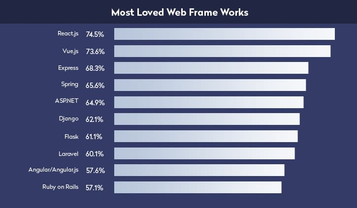 React is the most loved web framework