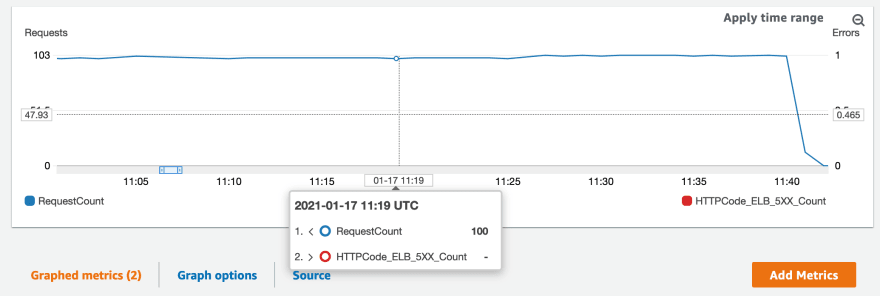 CloudWatch metrics view for the ALB RequestCount and HTTP_ELB_5XX_Count. The former hovers at approximately 100 requests per minute, whereas there are no error counts being reported.