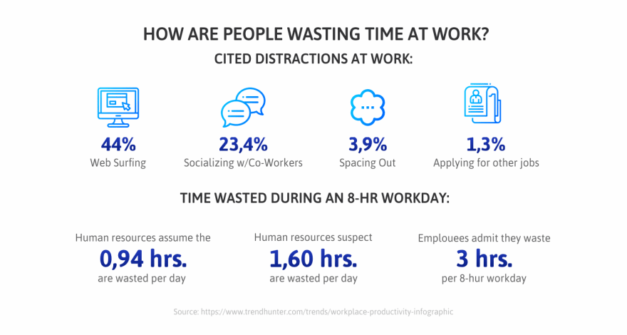 How-are-people-wasting-time-at-work-