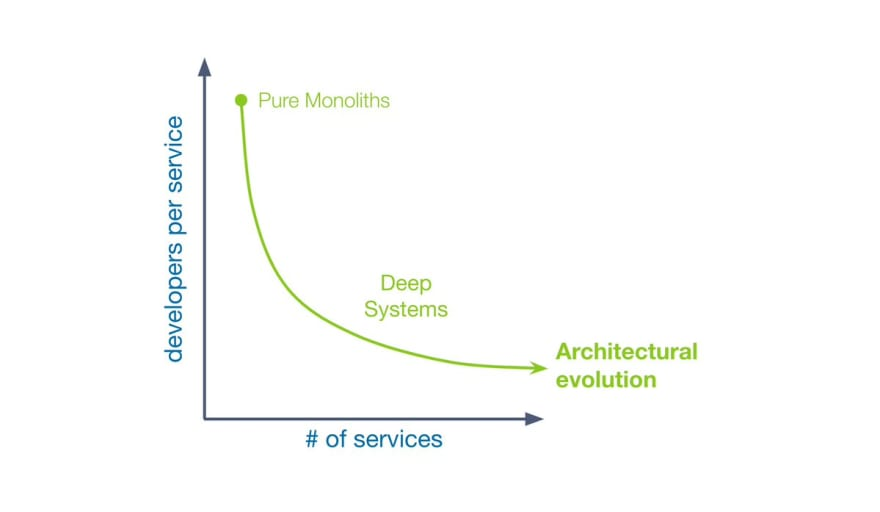 developers per service vs number of services graph