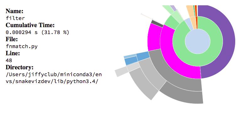 *SnakeViz* sunburst diagram