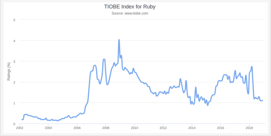 Ruby Trands