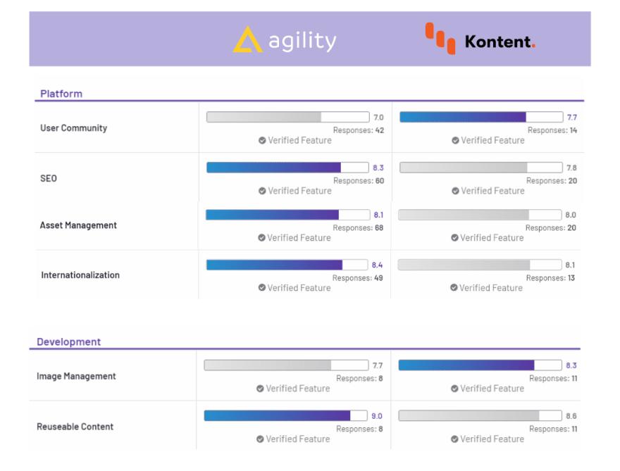 Agility CMS vs Kontent