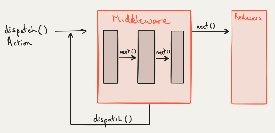 This is what the Redux middleware flow looks like
