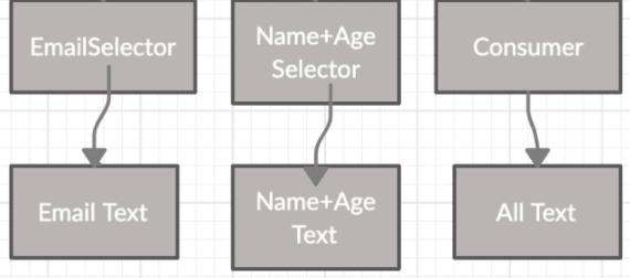 Selector in Provider