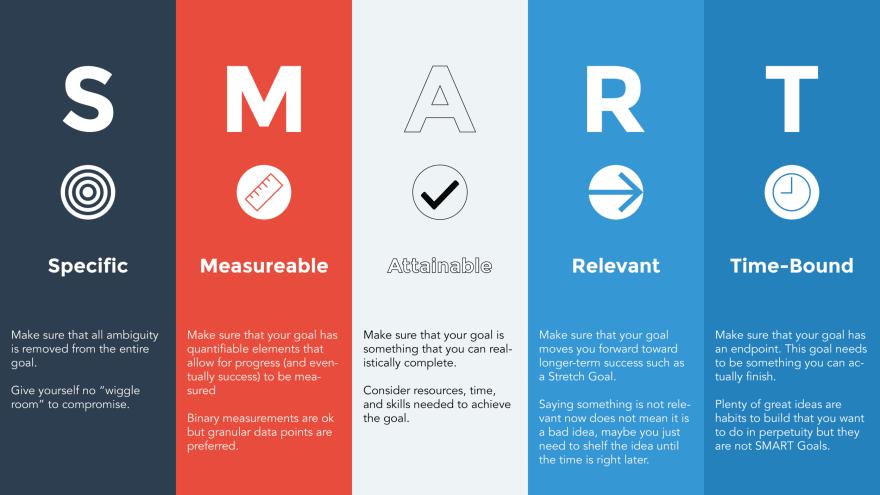 SMART Goals Infographic