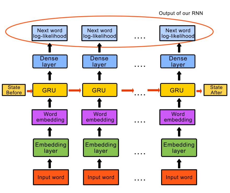 RNN Schematic