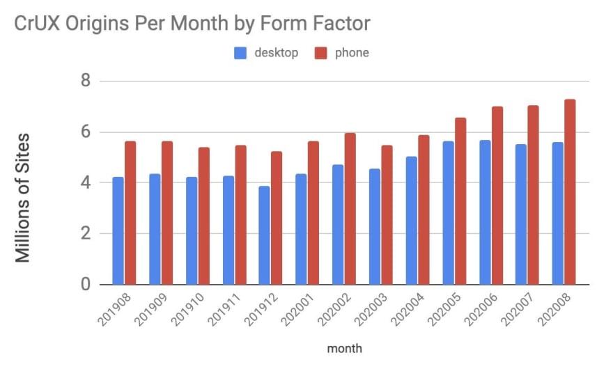 CrUX Origins Per Month by Form Factor