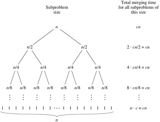 Picture of the binary tree of an array with 8 elements