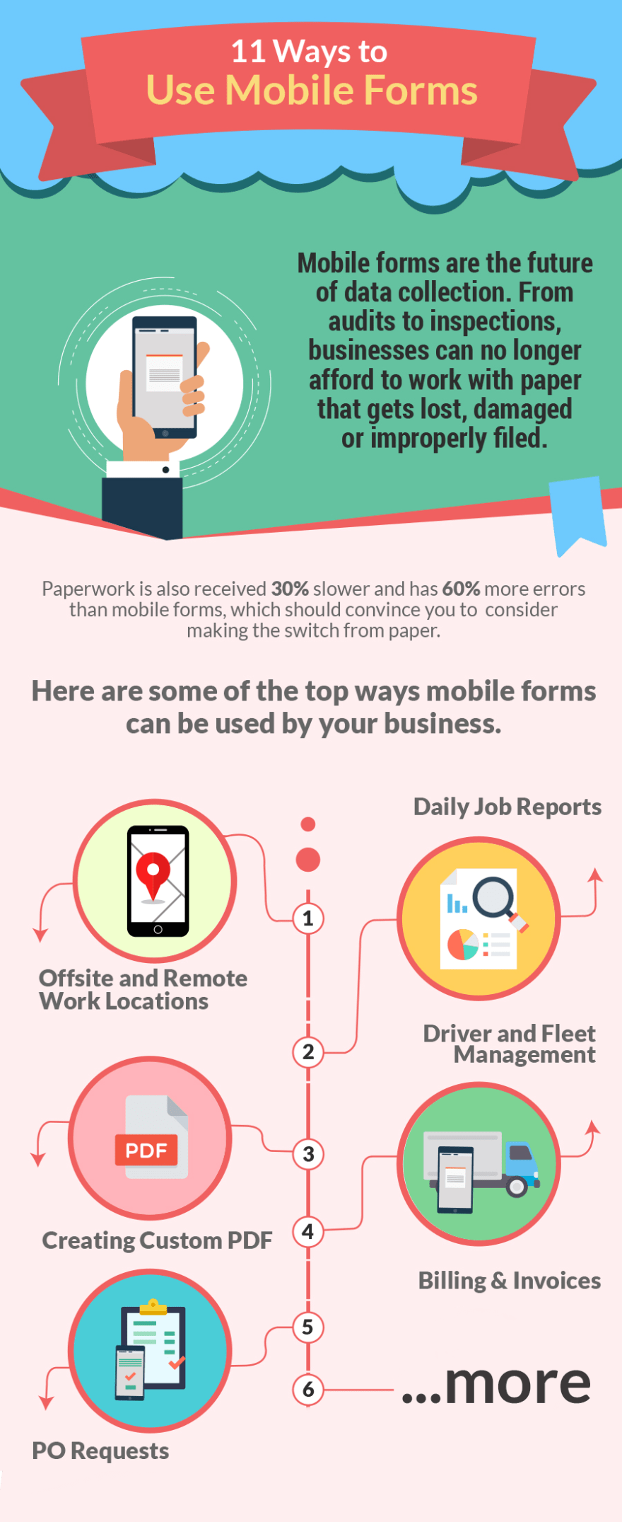 Top 11 Ways to Use Mobile Forms