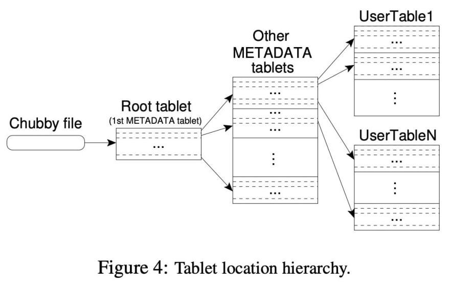 bigtable-tablet-location-hierarchy