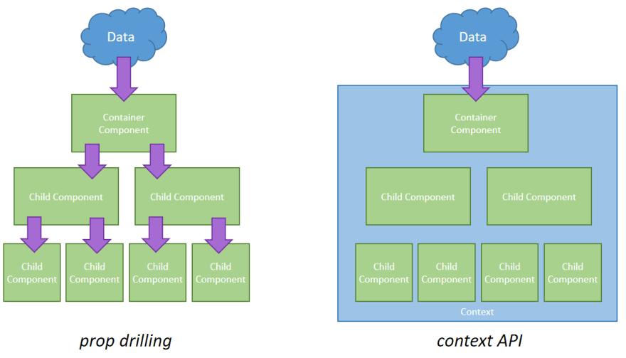 prop-drilling-v-context.png