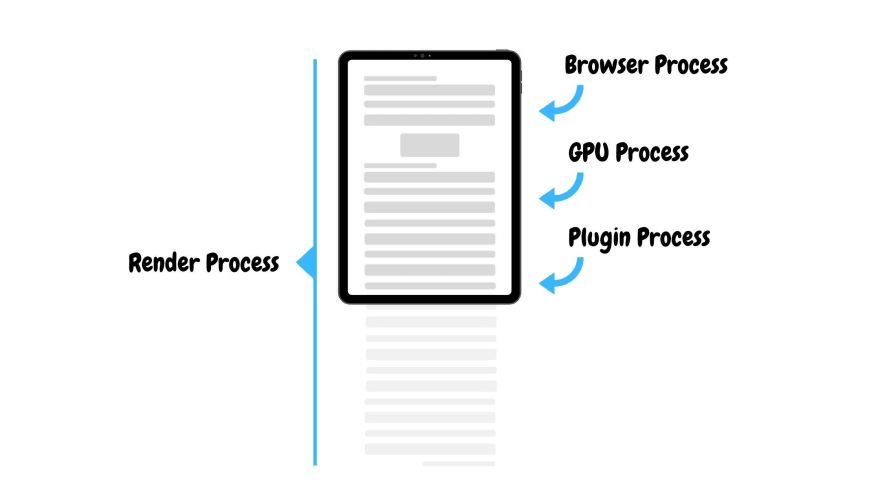 browser-process-for-rendering-elements