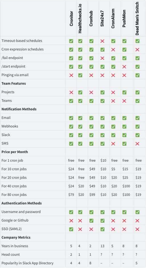 Cron monitoring tools compared