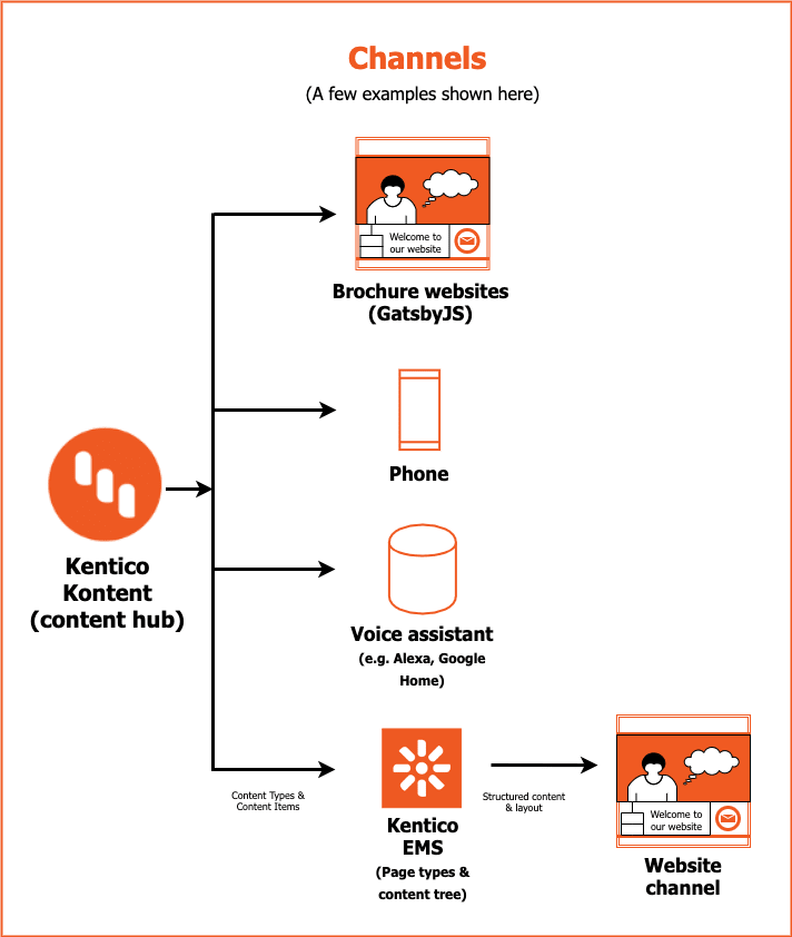 Kentico Kontent serving to different channels static sites, Kentico EMS, Phone, Smart Assistants etc..