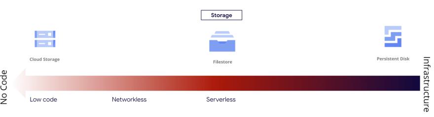 Storage categories
