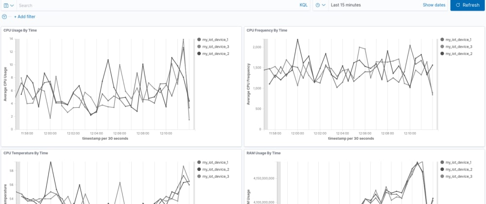 Cover image for From Metal To Alerts With AWS IoT, ElasticSearch 7.9 and Kibana