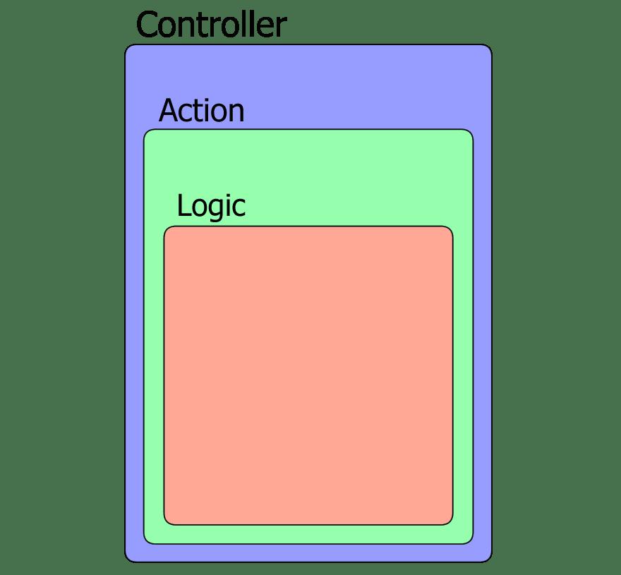 A fat controller