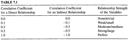 Interpretation of correlation coeficient