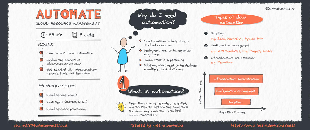 Cover image for Sketchnote: Automate your Cloud with Microsoft Learn