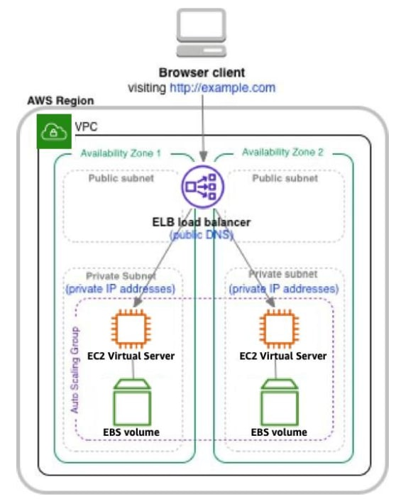 """AWS architecture for a """"Lift and Shift"""