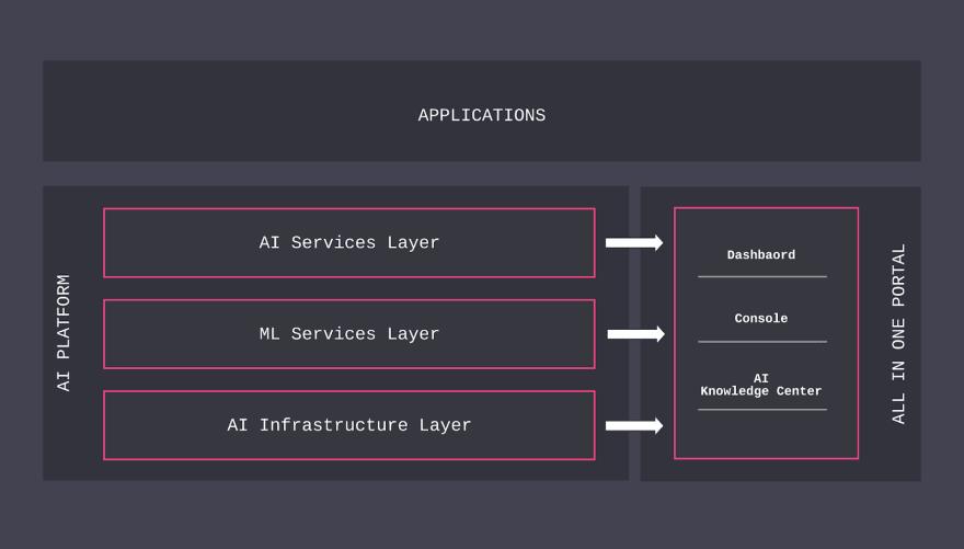 AI Platform Common Stack