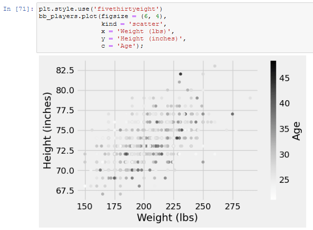 matplotlib plot styled with one the available styles