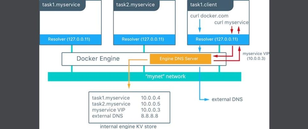Cover image for How DNS works with Docker?