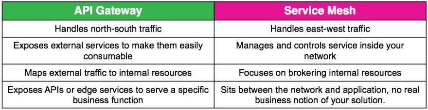 Comparison of API gateway and Service mesh
