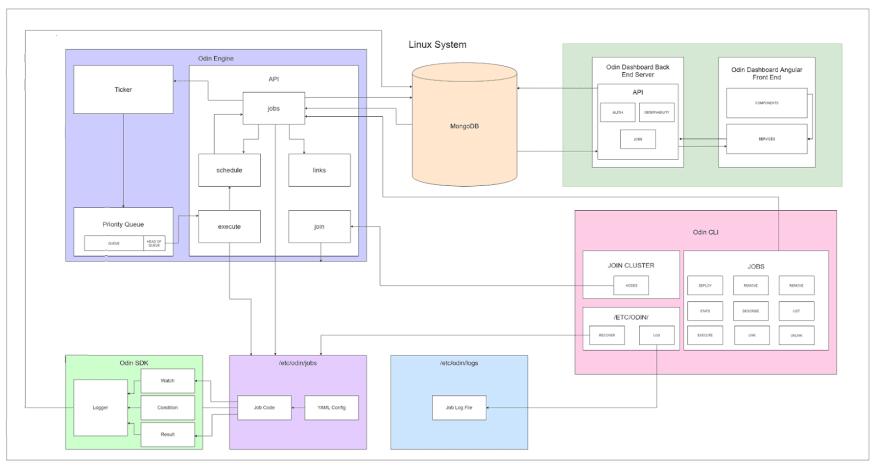 odin final architecture diagram