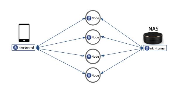 Fig1: NKN Tunnel via multiple relay node<br>