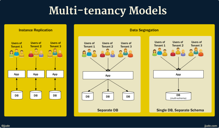 What is a multi-tenant system?